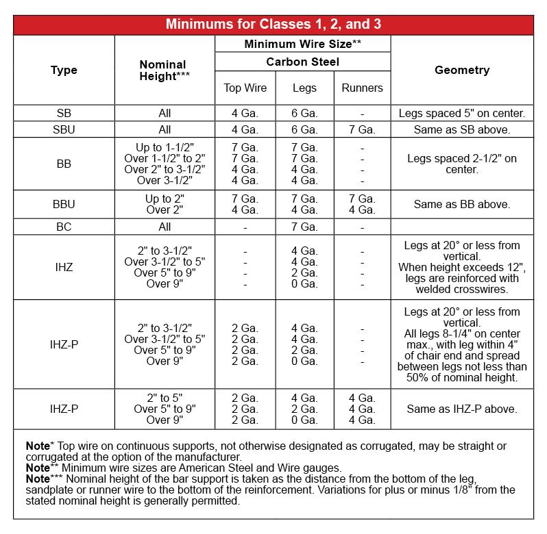 Minimum Parts Table